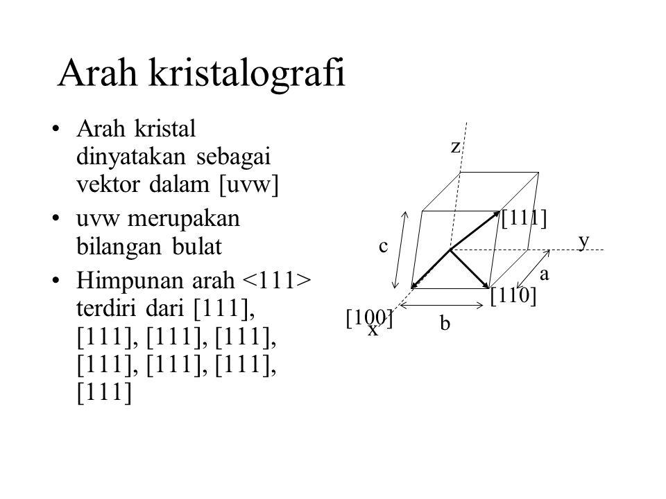 Arah kristalografi Arah kristal dinyatakan sebagai vektor dalam [uvw]
